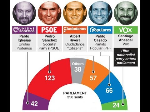 Spanish November General Election 2019 polling and overview