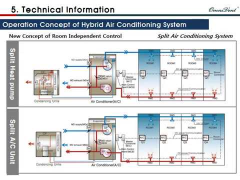 Air Conditioning System: New Air Conditioning System
