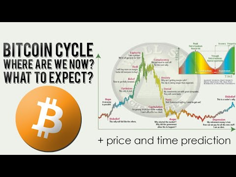 Bitcoin Market Cycle: Where Are We Now And What's Coming?