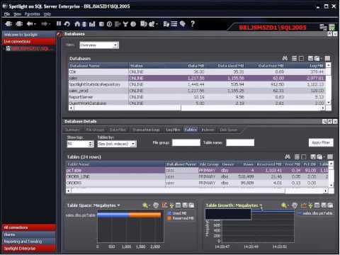 dell-quest---spotlight-on-sql-server-performance-eliminate-sql-server-performance-anxiety