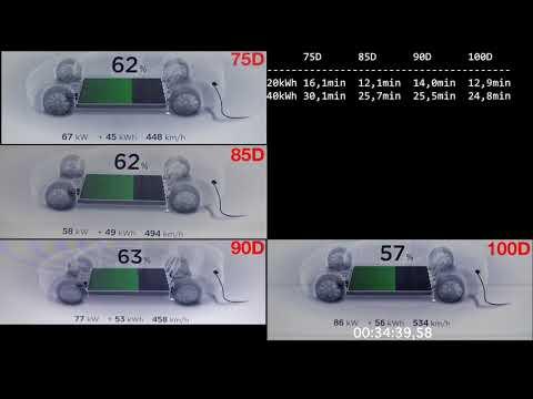 Tesla Supercharger 75D, 85D, 90D, 100D 0-99%