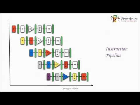 Instruction Pipeline And Hazards Youtube