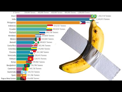 Which Country Produces the Most Banana? Your Videos on VIRAL CHOP VIDEOS