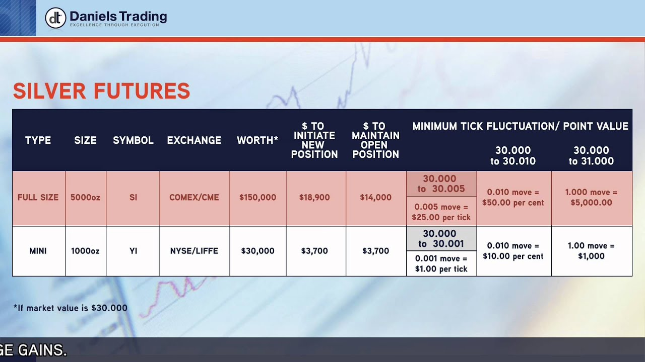 Gold silver futures what they are and why they matter youtube gold silver futures what they are and why they matter buycottarizona