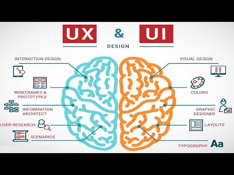 How to become UIUX Professional Designer | Learn Everything on UX Design Master
