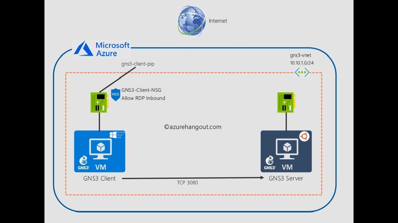 GNS3 on Azure 01: Setup GNS3 on Azure – Azurehangout