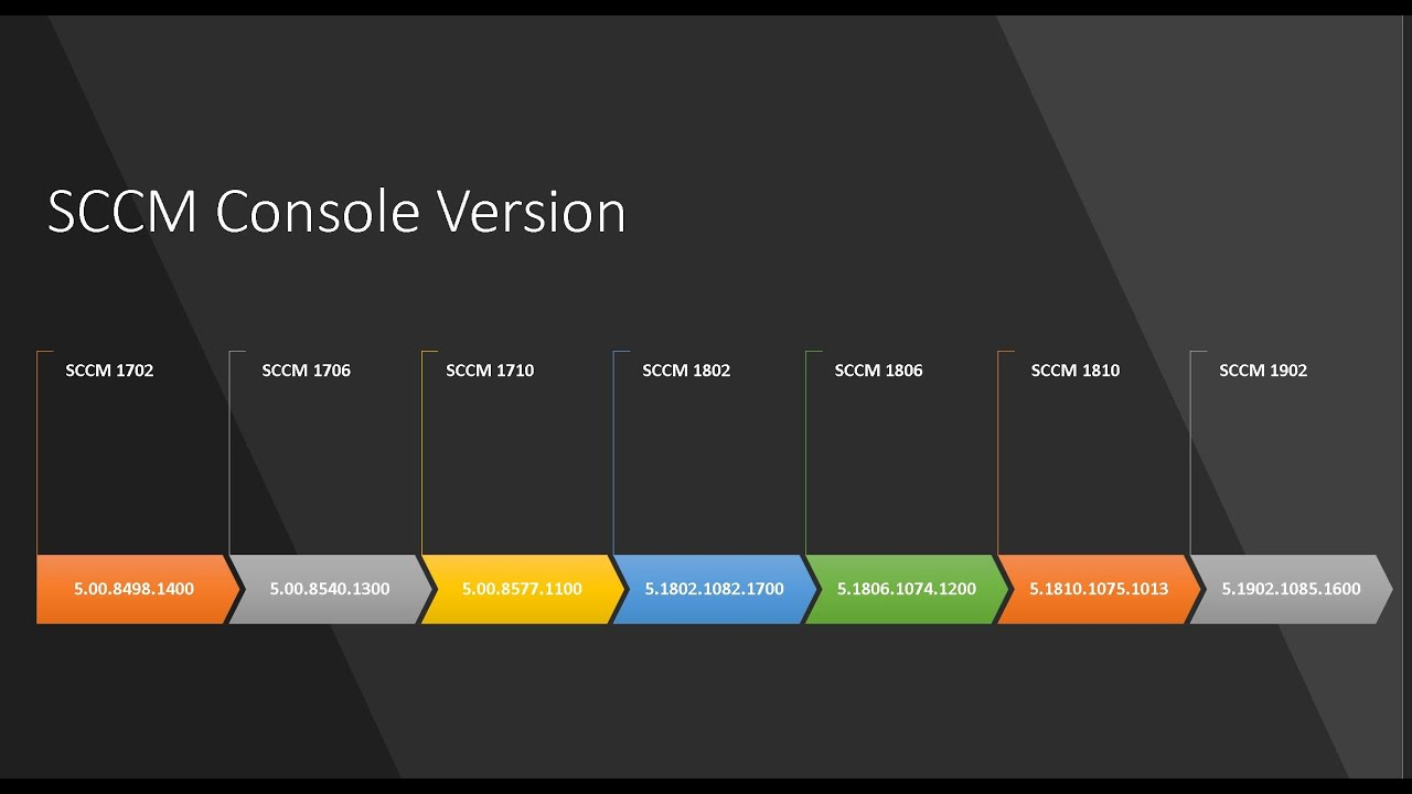 List of SCCM Console Version How to Find SCCM Console Version Check SCCM  Console Remote Console