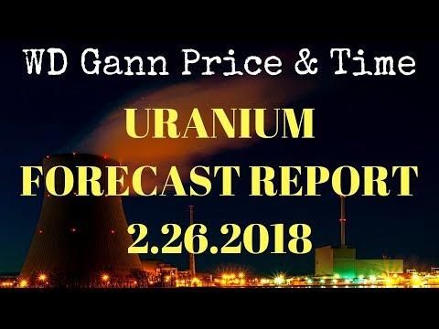 Uranium URA Technical Analysis 2-26-2018