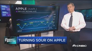Gambar cover Carter Worth breaks down why it's time to sell Apple