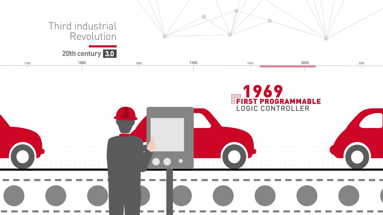 Industrial Revolution - From Industry 1 0 to Industry 4 0