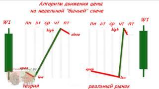 Cтратегия форекс для недельных графиков