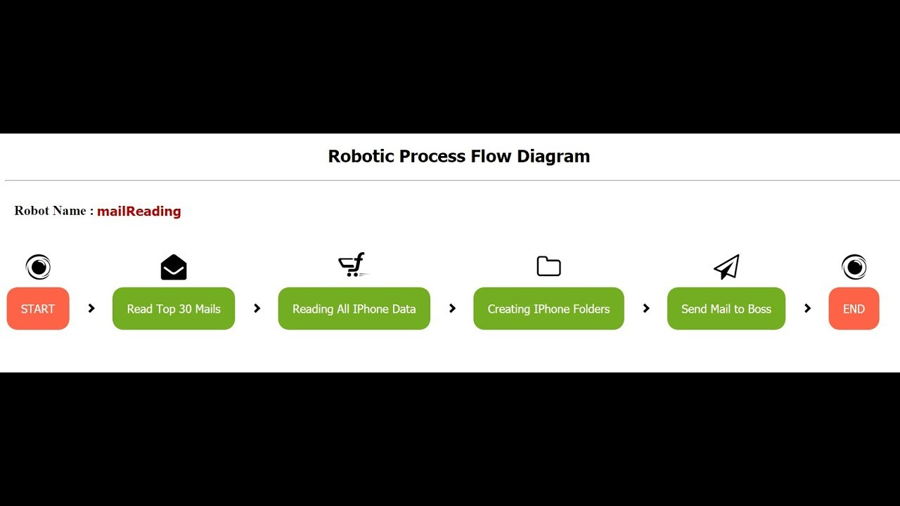 Robot Process Diagram - Diagrams Catalogue