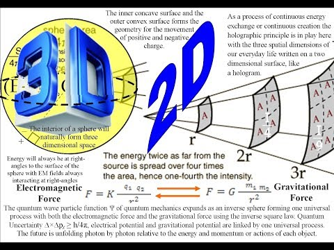 3D Physics on a 2D boundary the Holographic principle