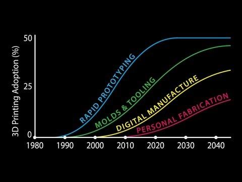 .3D 列印技術即將改變未來的十件大事
