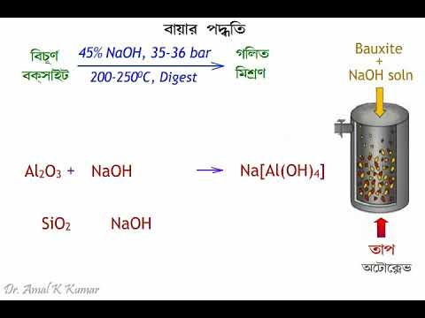 Bayer process (বিশুদ্ধ বক্সাইট প্রস্তুতি)