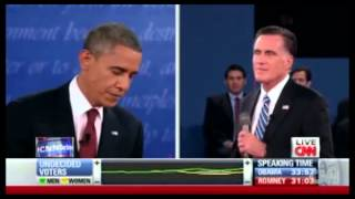 Obama bruises Romney in presidential debate that was almost a brawl