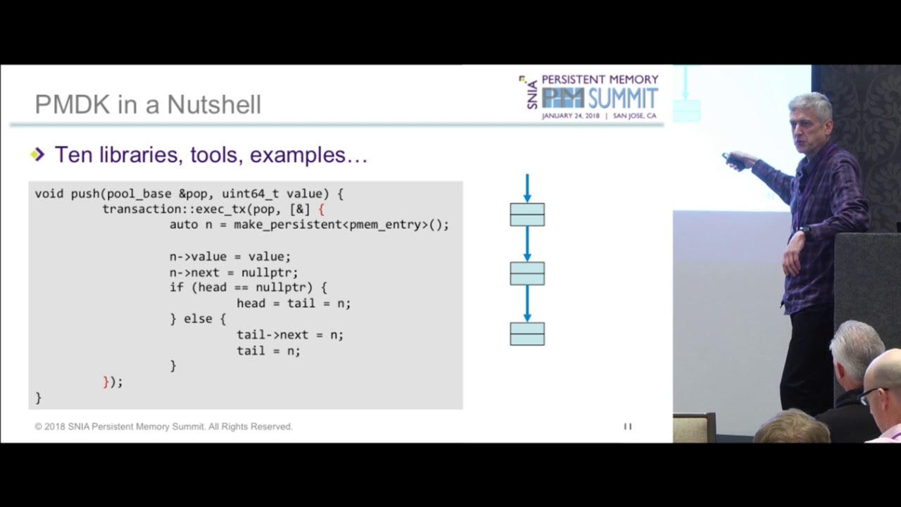 Persistent Memory Summit '18 - Persistent Memory Programming: The Current  State and Future Direction