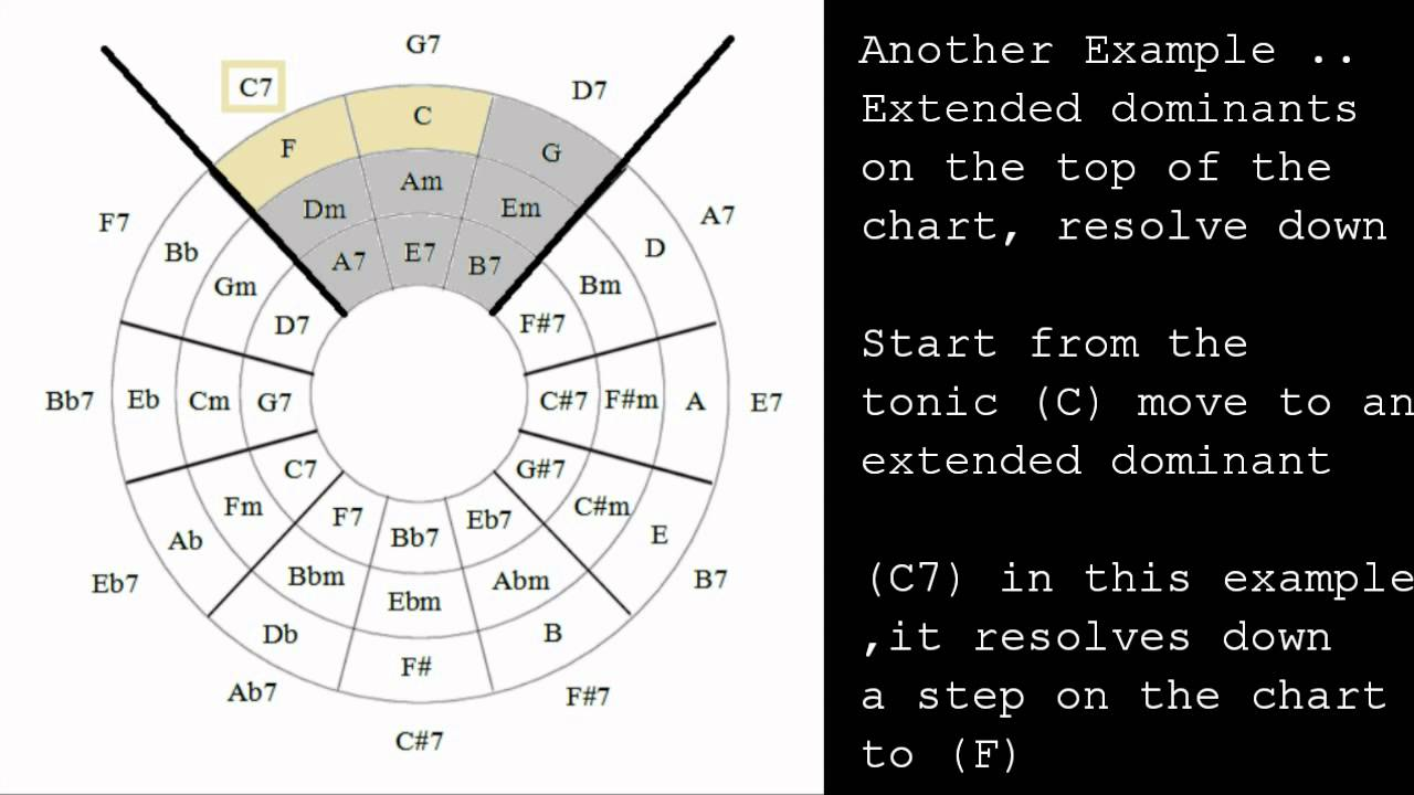 Circle of Fifths Extended Dominants and Dominant Motion