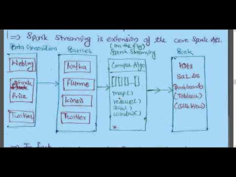 SPARK STREAMING PART-1 ON THE FLY DATA PROCESSING ENGINE Tutorial