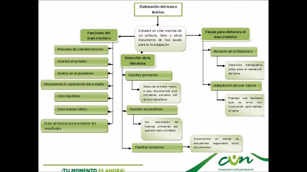 5 Administración del ejercicio investigativo diseño marco ...