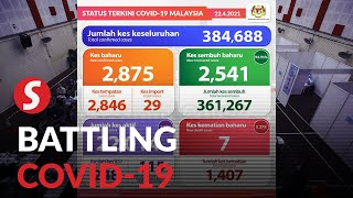 Kelantan records highest number of new Covid-19 infections
