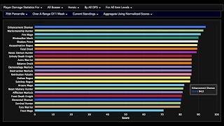 Legion Highest Dps Classes In 7 1 5 Youtube