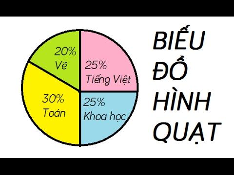Biểu đồ hình quạt – Toán lớp 5 [Online Math – olm.vn]