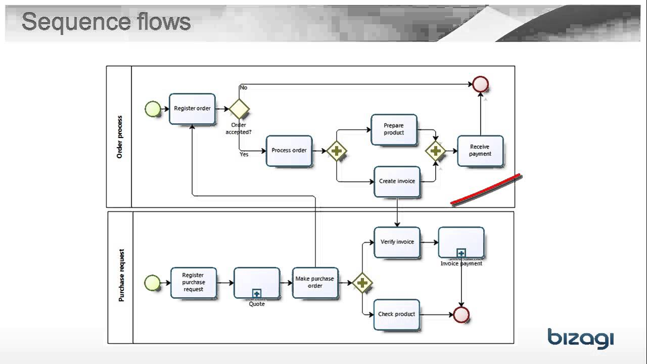 hight resolution of what is a sequence flow