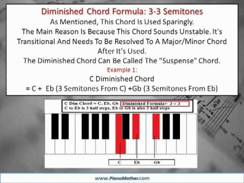 Learn Piano Chords Major Minor Diminshed Augmented Youtube