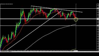 Forex Weekly Watchlist for 29th June 2014