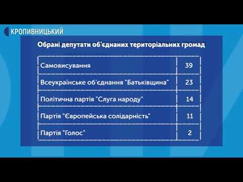 UA: Кропивницький: Майже 54% людей проголосували на виборах в ОТГ на Кіровоградщині