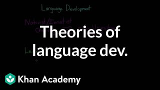 Theories of Language Development (Nativist, Learning, Interactionist)