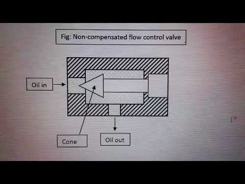 3rd year Mechanical, Sub: IFP, Topic: Non-compensated flow control valve