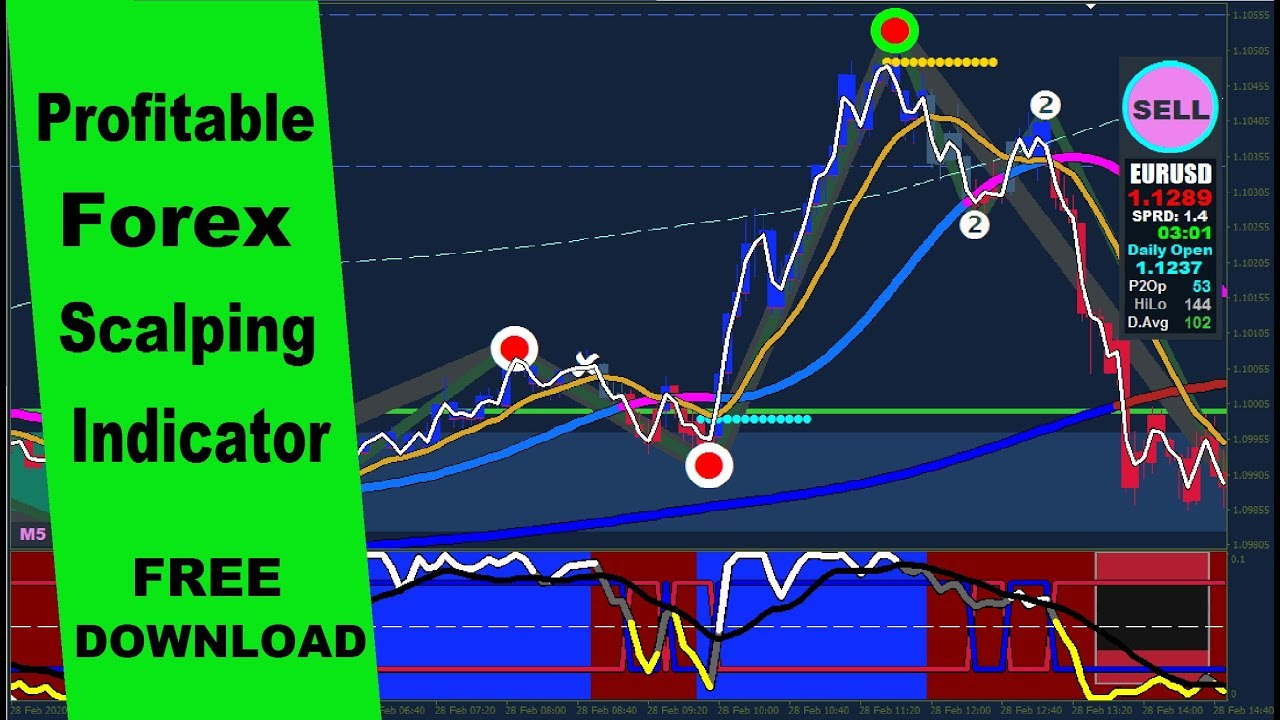 Forex Scalping as a Profitable Trading Strategy