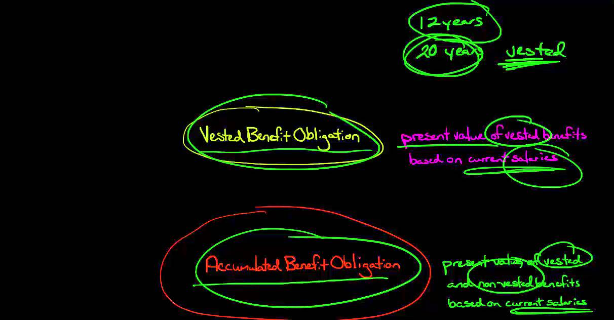 projected benefit obligation The present value of an entity's defined benefit obligations and related service costs is determined using the 'projected unit credit method', which sees each period of service as giving rise to an additional unit of benefit entitlement and measures each unit separately in building up the final obligation [ias 19(2011) 67-68].