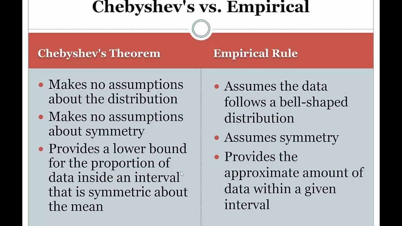 Chebyshev's rule vs empirical rule - YouTube