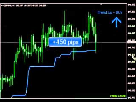 Forex X Code Software Indicator   Tell You when to buy or sell  100% Constant Profit
