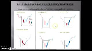 Binary Options Price Action Strategies Part 2