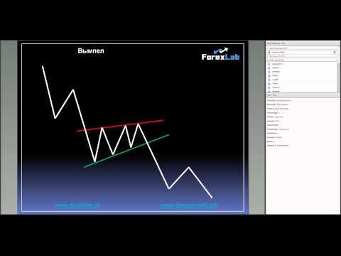 Фигуры продолжения тренда на FOREX