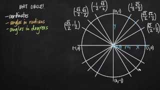 How to remember the unit circle (KristaKingMath)