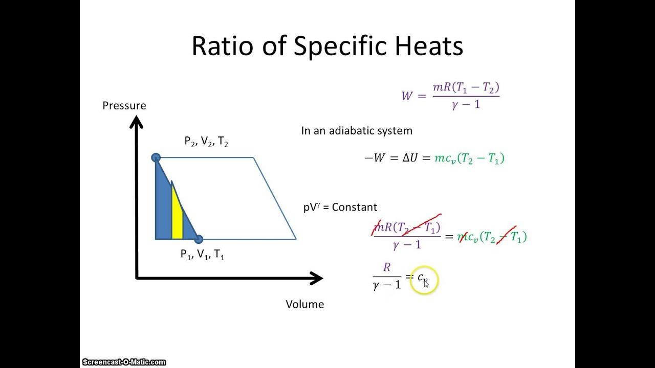 Universal Gas Constant Ratio Of Specific Heat Capacities Youtube