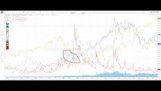 Межрыночный технический анализ и рыночные корреляции.