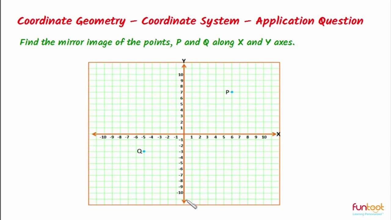 Cartesian Coordinate System- Reflection of Points and ...