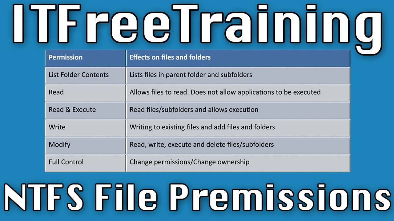 NTFS Basic Permissions