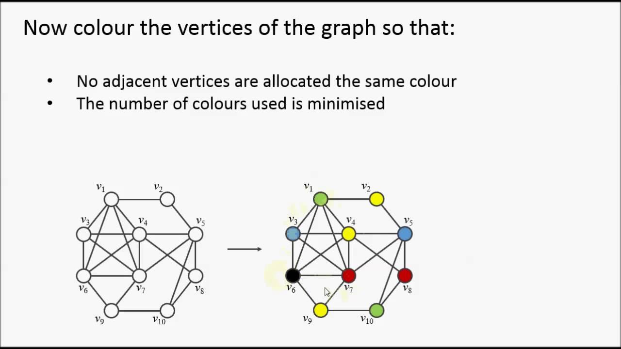 Vertex Coloring Number