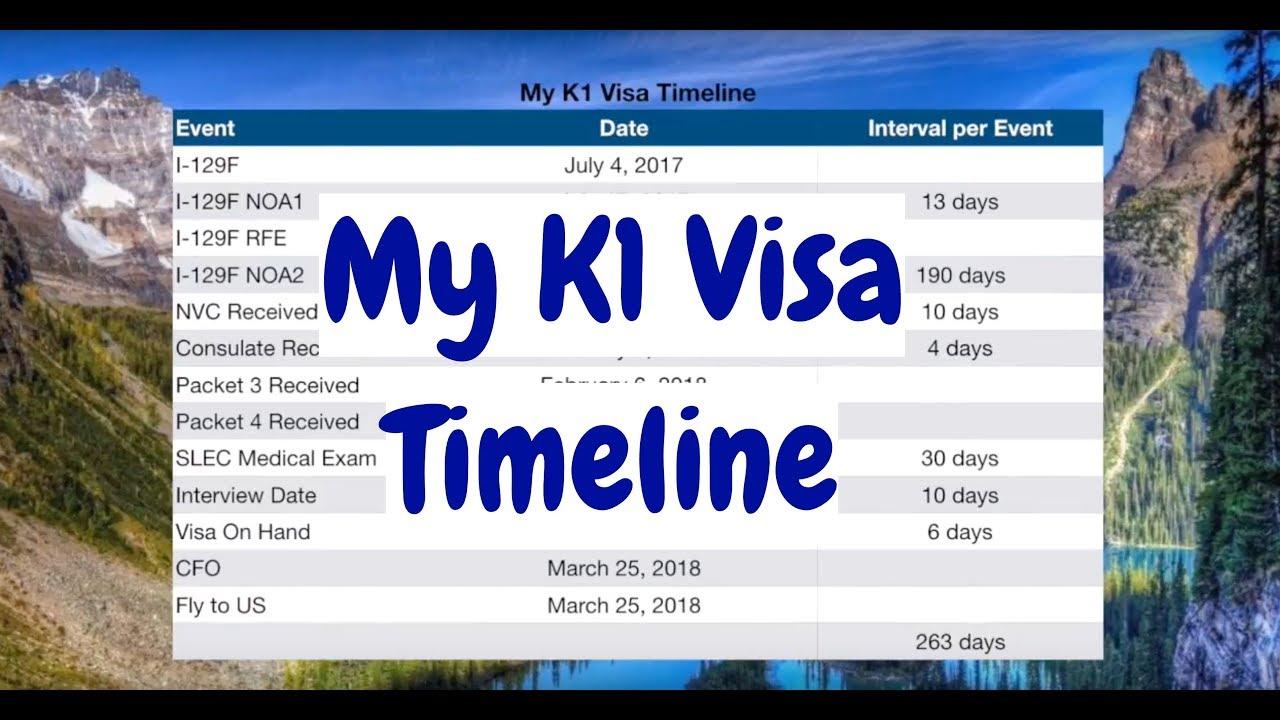My K1 Visa Timeline | K1 Visa | Fiance Visa | Filam couple