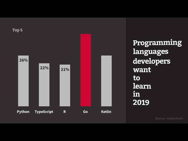 HackerRank: JavaScript overtakes Java as most popular programming