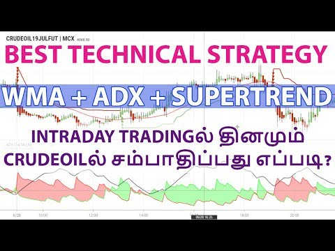Best Intraday Strategy For CRUDEOIL | ADX + WMA + HEIKIN ASHI + SUPERTREND | CTA
