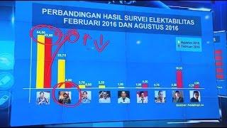 Survei Jelang Pilkada DKI 2017