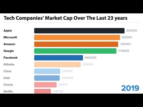 Animation: The Biggest Tech Companies by Market Cap Over 23